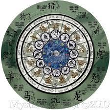El Zodíaco Celta